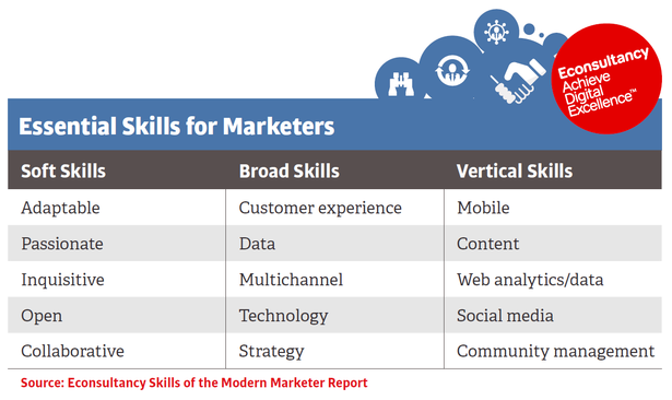 essential-skills-for-marketers-table-high-res__2_-blog-full