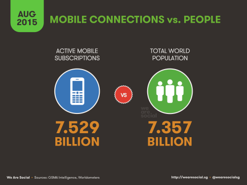 mobile vs people